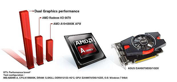 Review.audit.Asus.A88X-PRO.mainboard.monitor.dual